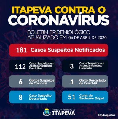 Prefeitura de Itapeva divulga mais 7 casos com resultados NEGATIVOS para Covid-19