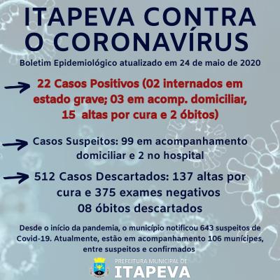 375 itapevenses já tiveram resultados negativos para Covid-19; porém, 2 continuam internados em estado grave