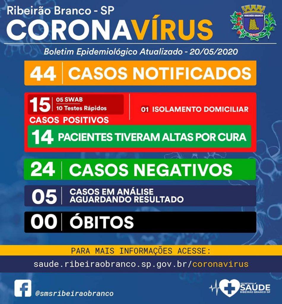 Dos 15 pacientes positivos para Covid-19 em Ribeirão Branco, 14 tiveram alta por cura