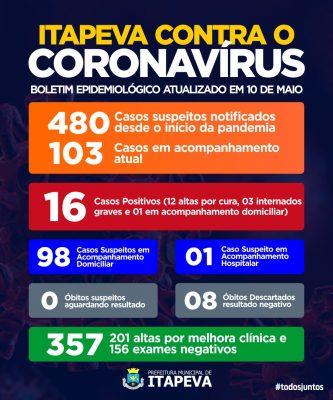 3 munícipes que testaram positivo para Coronavírus estão internados em estado no grave no hospital