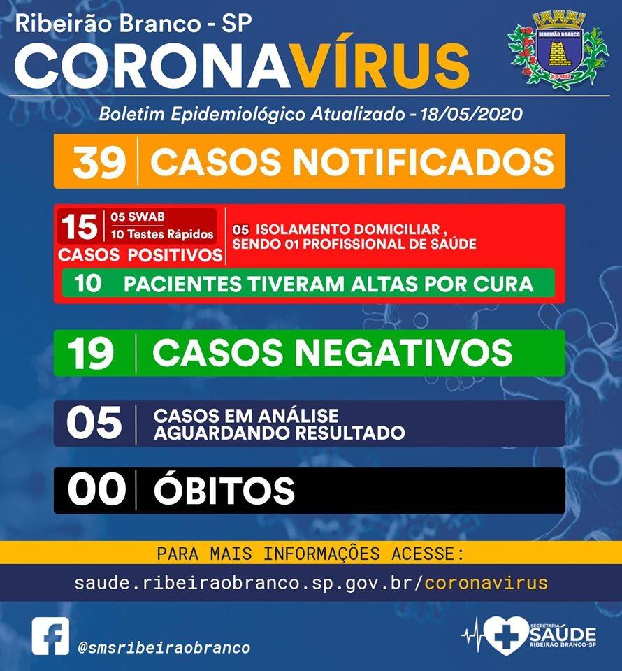 Prefeitura de Ribeirão Branco divulga 15 casos positivos na cidade