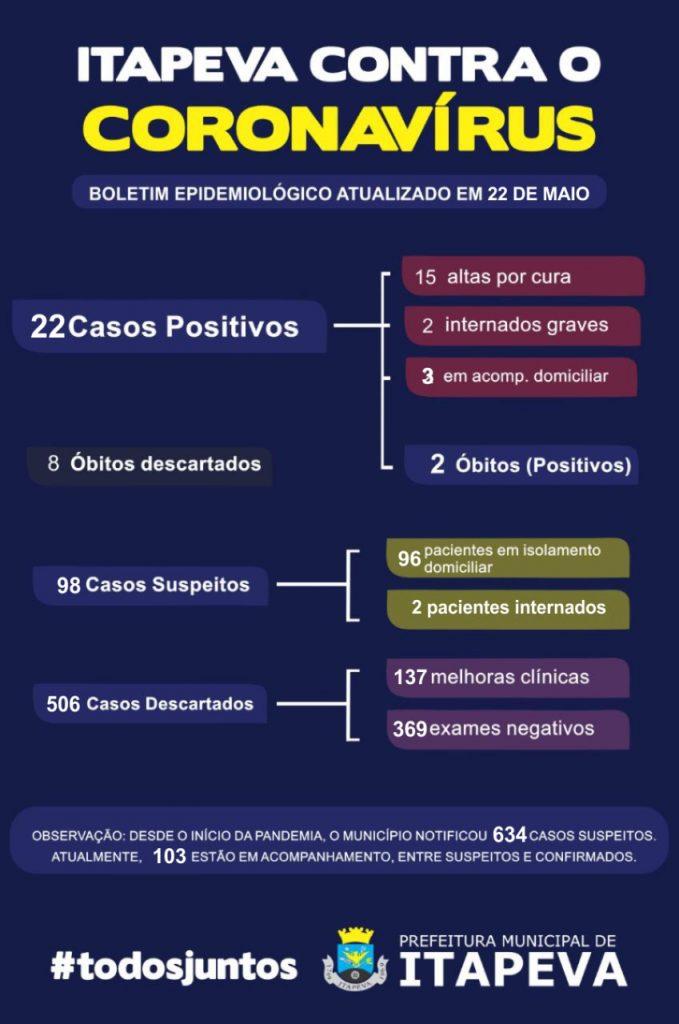 Itapeva registra 22 casos positivos de COVID-19