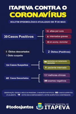 Sobe para 30 pacientes positivos de Covid-19 em Itapeva