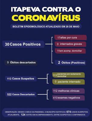 Teste de Covid-19 tem resultado negativo para óbito suspeito no município
