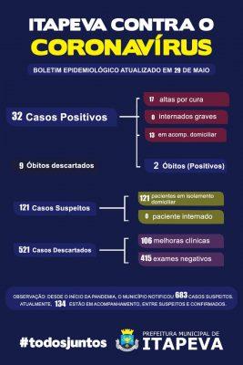 Sobe para 32 casos positivos de COVID-19 em Itapeva