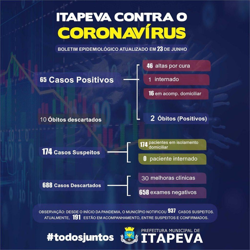 Sobe para 65 casos positivos de Covid-19 em Itapeva