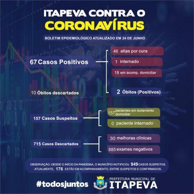 Sobe para 67 casos positivos de Covid-19 em Itapeva