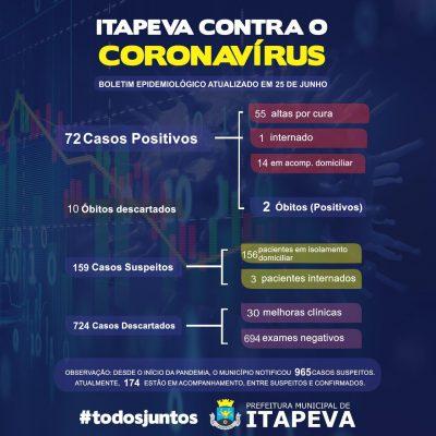 Sobe para 72 casos positivos de Covid-19 em Itapeva