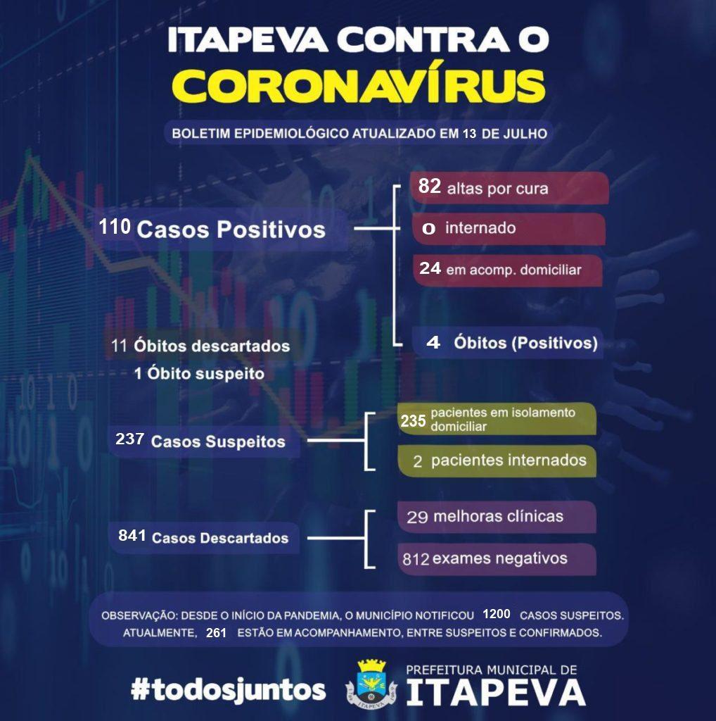 Mais 2 óbitos registrados por Covid-19 em Itapeva