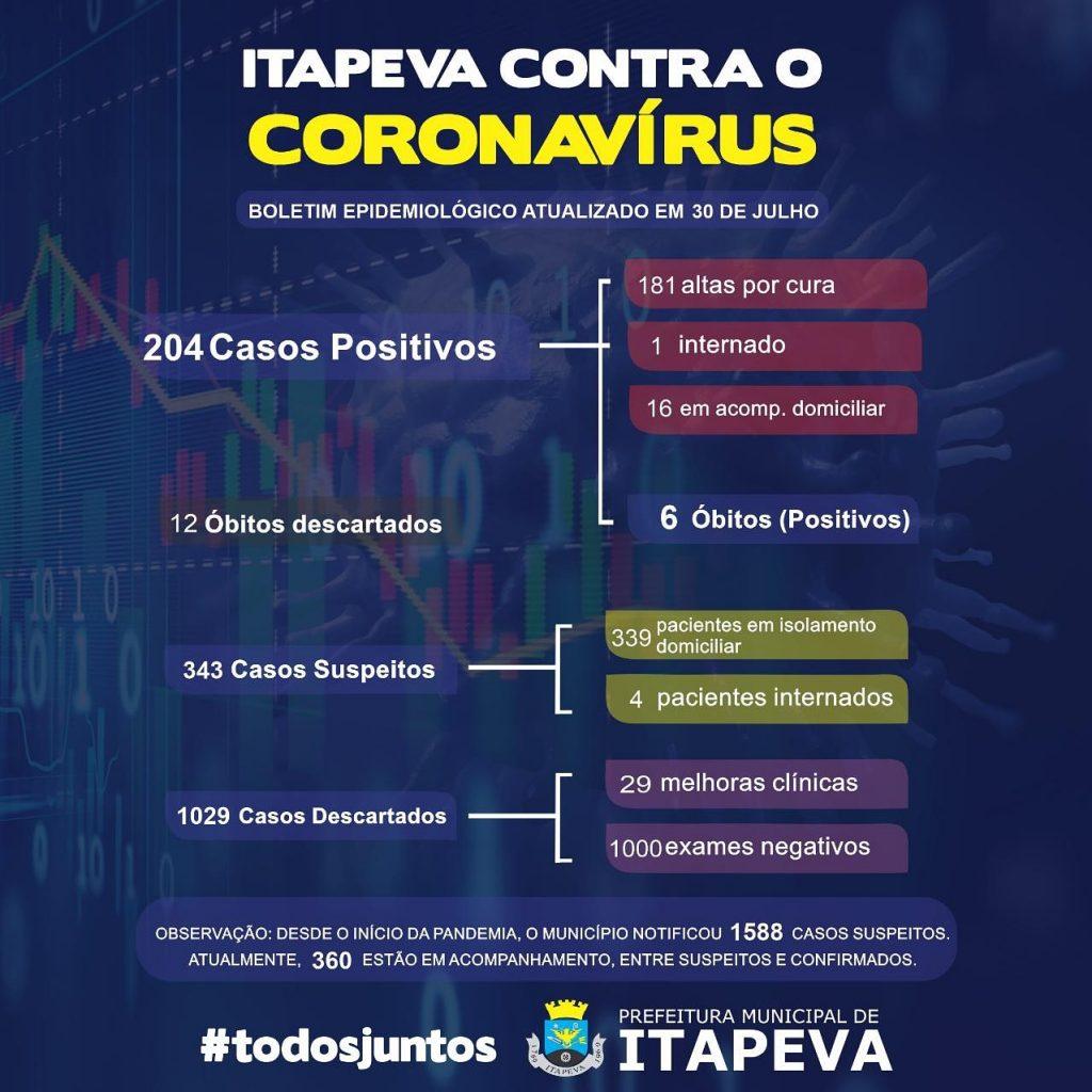 Sobe para 204 pacientes positivos de Covid-19 em Itapeva