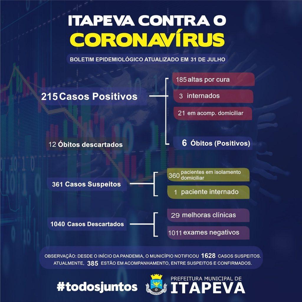 Sobe para 215 pacientes positivos de Covid-19 em Itapeva