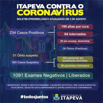 Sobe para 234 pacientes positivos de Covid-19 em Itapeva