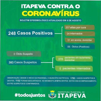 Sobe para 248 pacientes positivos de Covid-19 em Itapeva