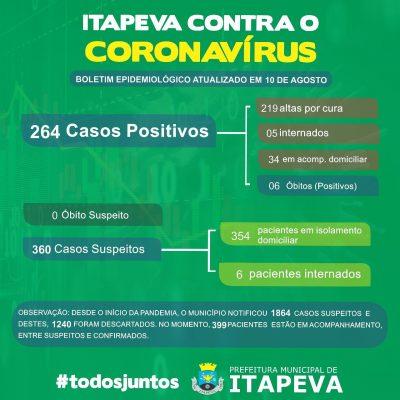 Sobe para 264 pacientes positivos de Covid-19 em Itapeva
