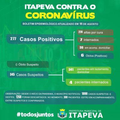 Sobe para 277 pacientes positivos de Covid-19 em Itapeva