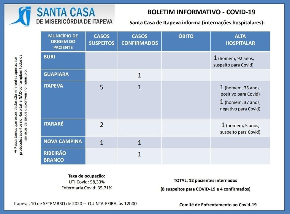 Covid-19: Santa Casa informa a alta hospitalar de 4 pacientes