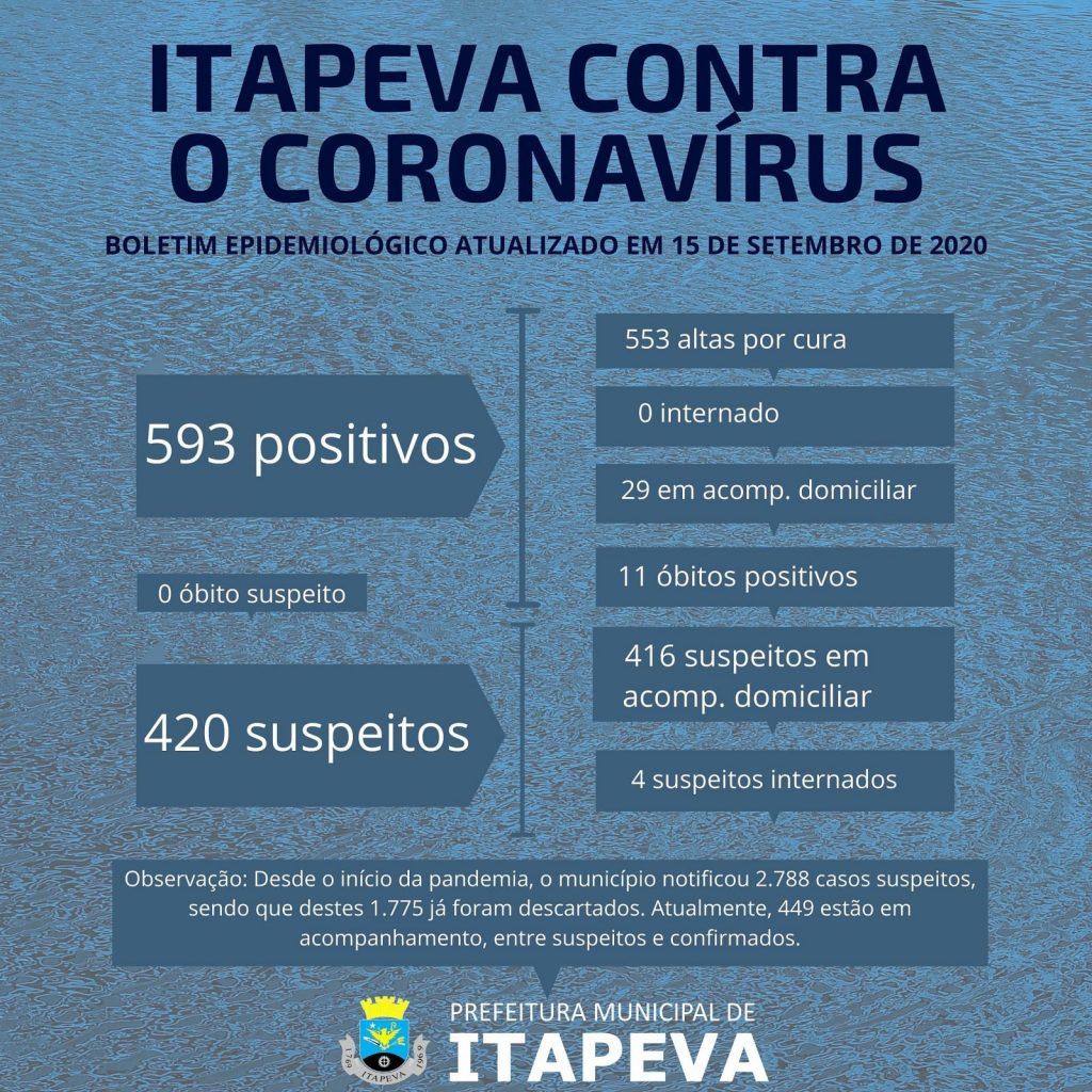 Sobe para 593 itapevenses positivos de Coronavírus