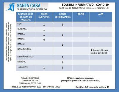 4 itapevenses suspeitos de Coronavírus estão internados no hospital