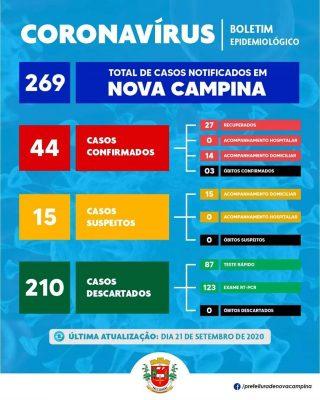 Nova Campina registra 4 positivos e 10 suspeitos de Coronavírus nas últimas 24 horas