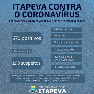 Itapeva registrou 22 novos casos positivos de Coronavírus nas últimas 24 horas