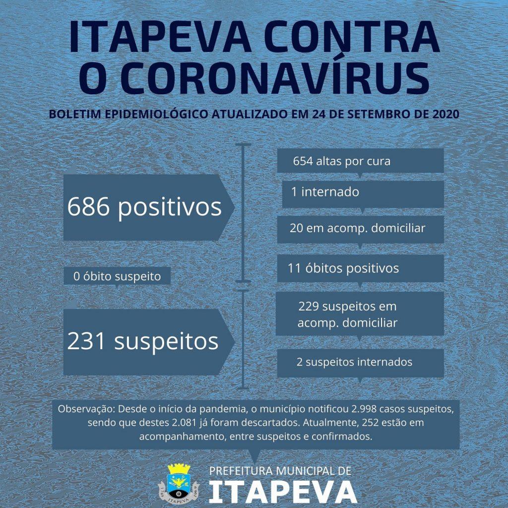 109 suspeitos tiveram resultado negativo para Coronavírus nas últimas 24 horas