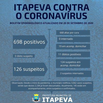 Itapeva já registrou 2.238 exames negativos para Coronavírus