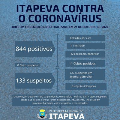 Dos 844 itapevenses que testaram positivo para Coronavírus, somente 13 seguem em acompanhamento