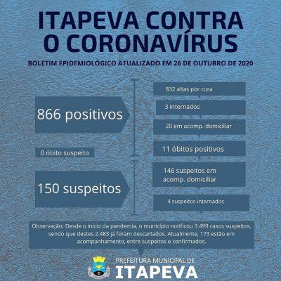 Três itapevenses positivos para Coronavírus estão internados no hospital