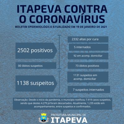 Cinco itapevenses positivos para Coronavírus estão internados no hospital