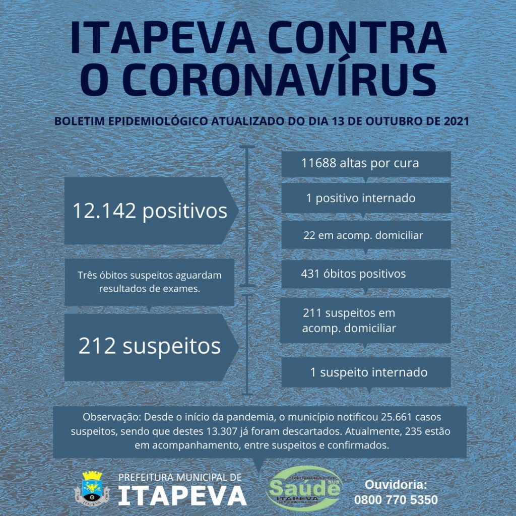 Desde o início da pandemia, Itapeva registrou 431 óbitos positivos para Covid-19