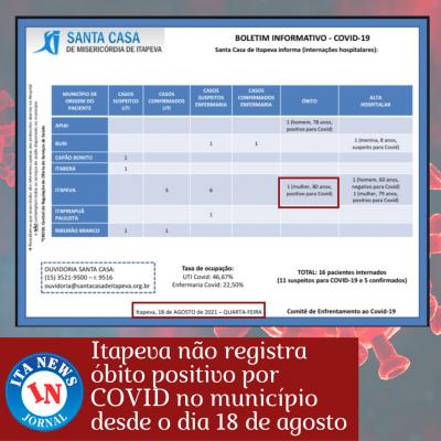 Itapeva não registra óbito positivo por COVID no município desde o dia 18 de agosto