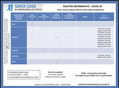 Santa Casa registrou 6 altas hospitalares na Ala Covid