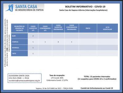 Sobe para 40% a taxa de ocupação da UTI Covid na Santa Casa
